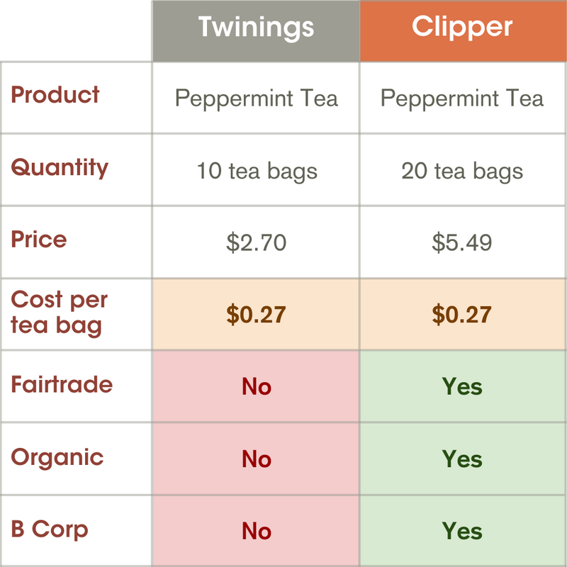 Peppermint Tea | 20 Bags