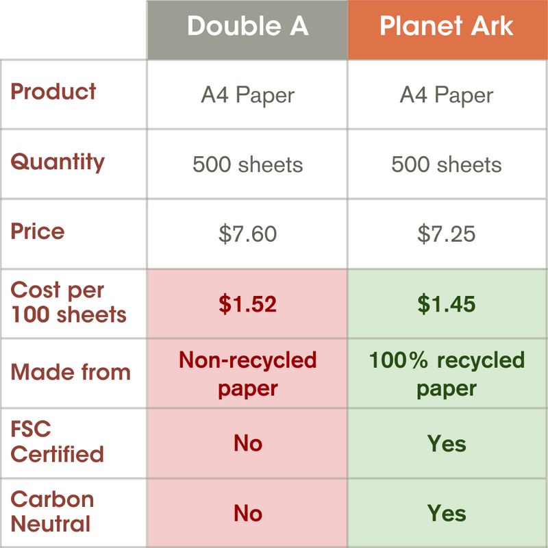 100% Recycled & Carbon Neutral A4 Paper