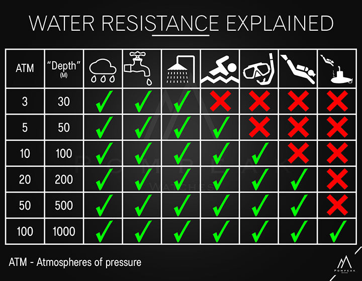 Watch water resistance explained infographic