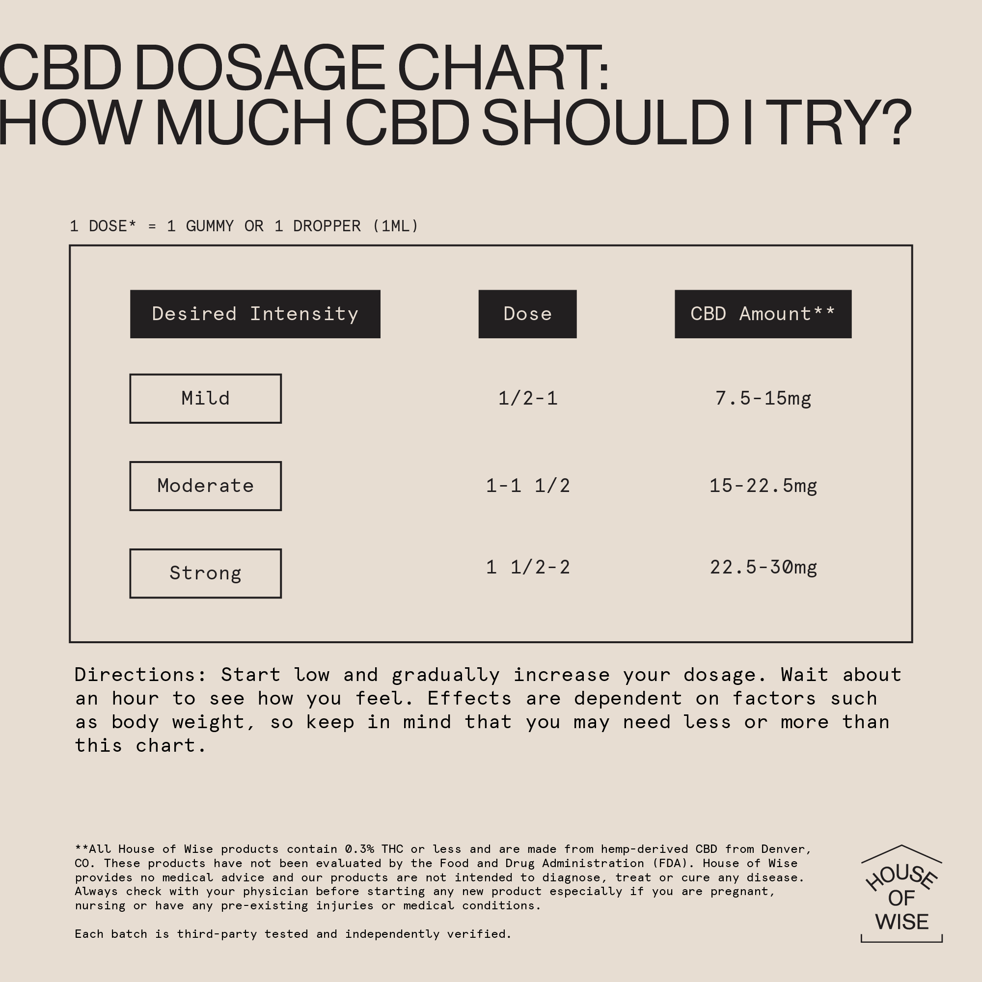 CBD Dosage Chart for House of Wise products: How much CBD should I try?