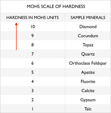 Best stones for everyday wear have a hardness of 8 and up on the mohs scale of hardness
