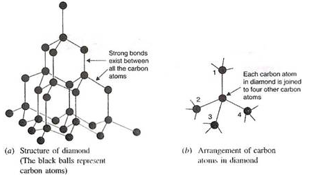 Diamond molecular structure is very strong