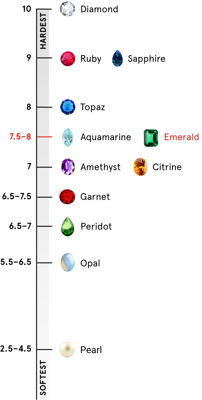 Mohs scale of hardness indicating that emeralds are a 7.5-8