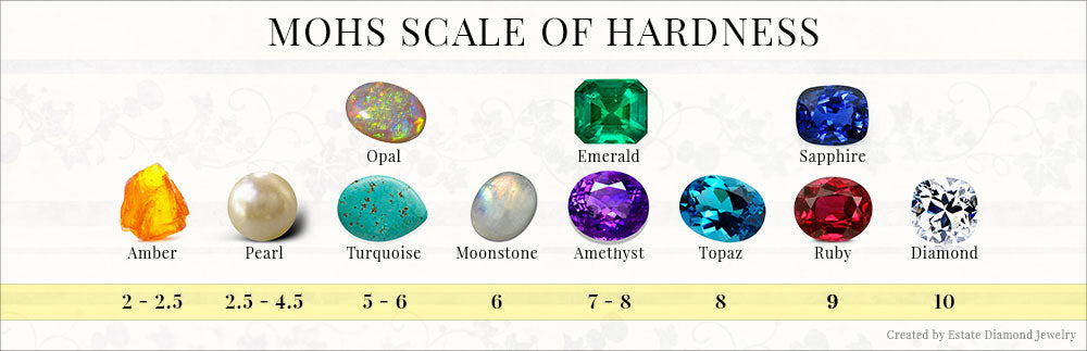 Mohs scale of Hardness - hardness of pearls