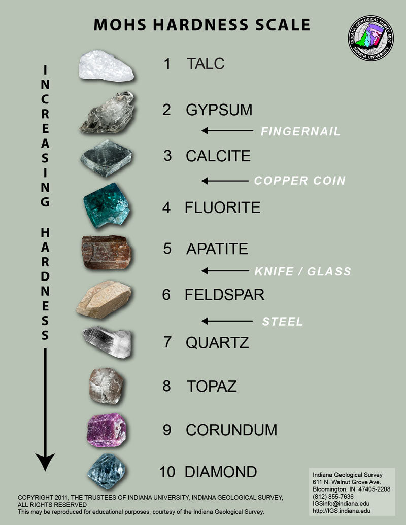 Mohs scale of hardness tells us how to care for your gemstones