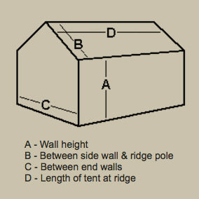 how to measure a tent