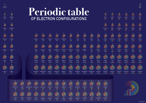 Periodic Table of Electron Configurations Fine Art Print - Boutique Science
