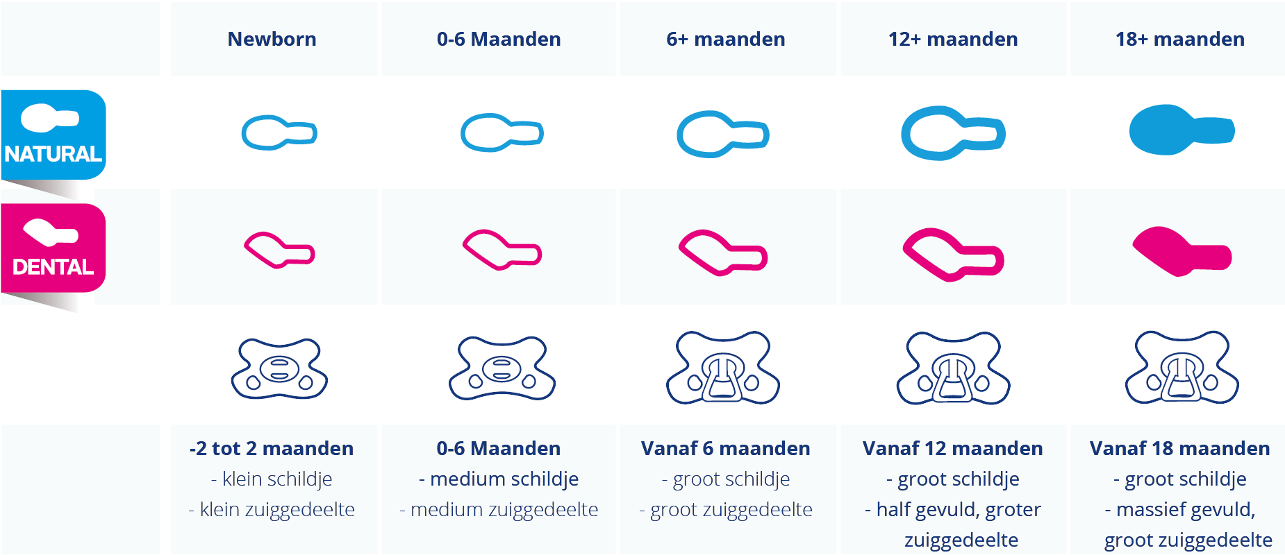 Infographic Difrax pacifiers