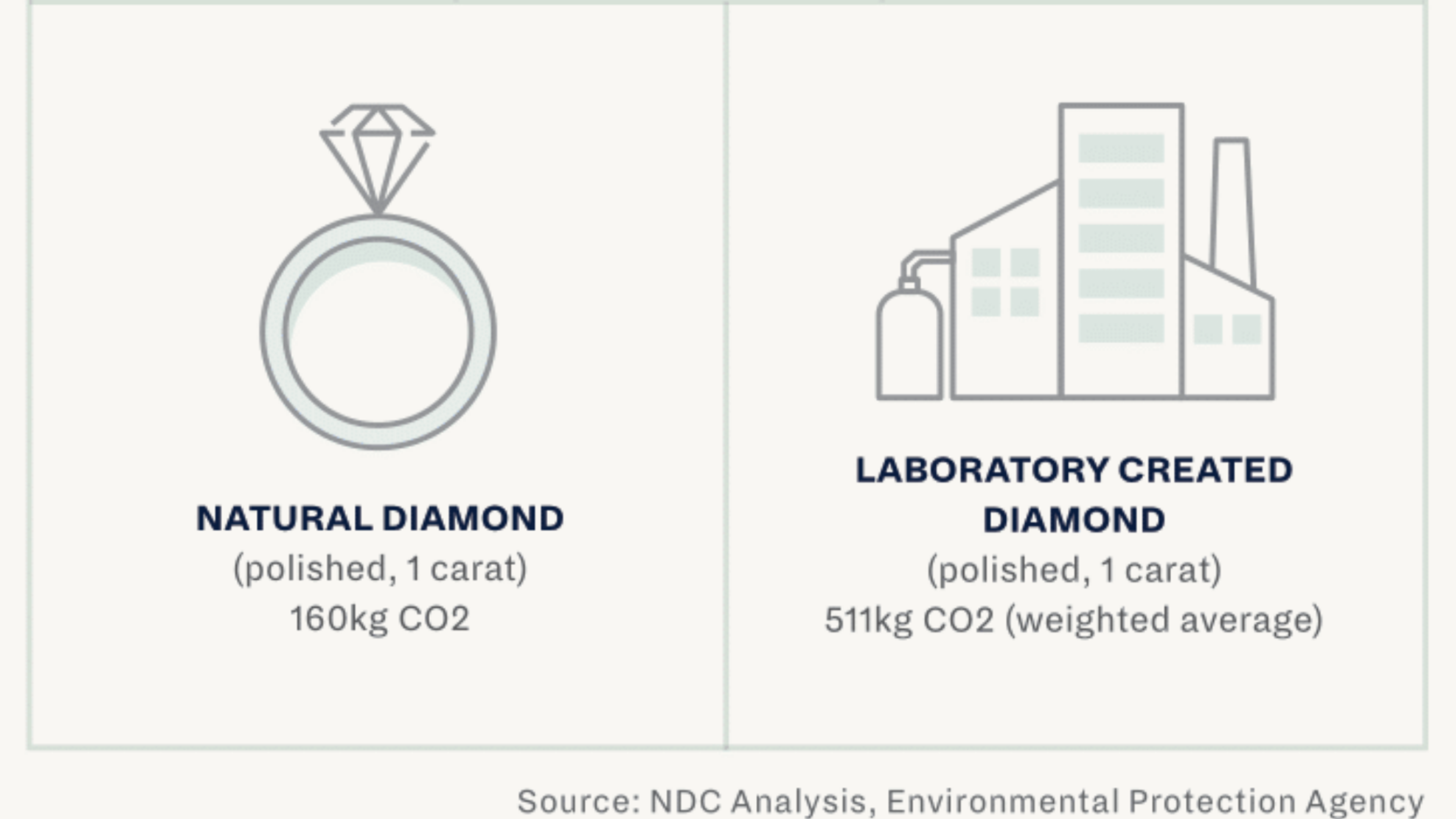 Natural Diamonds Pollute Less than Lab Grown Diamonds