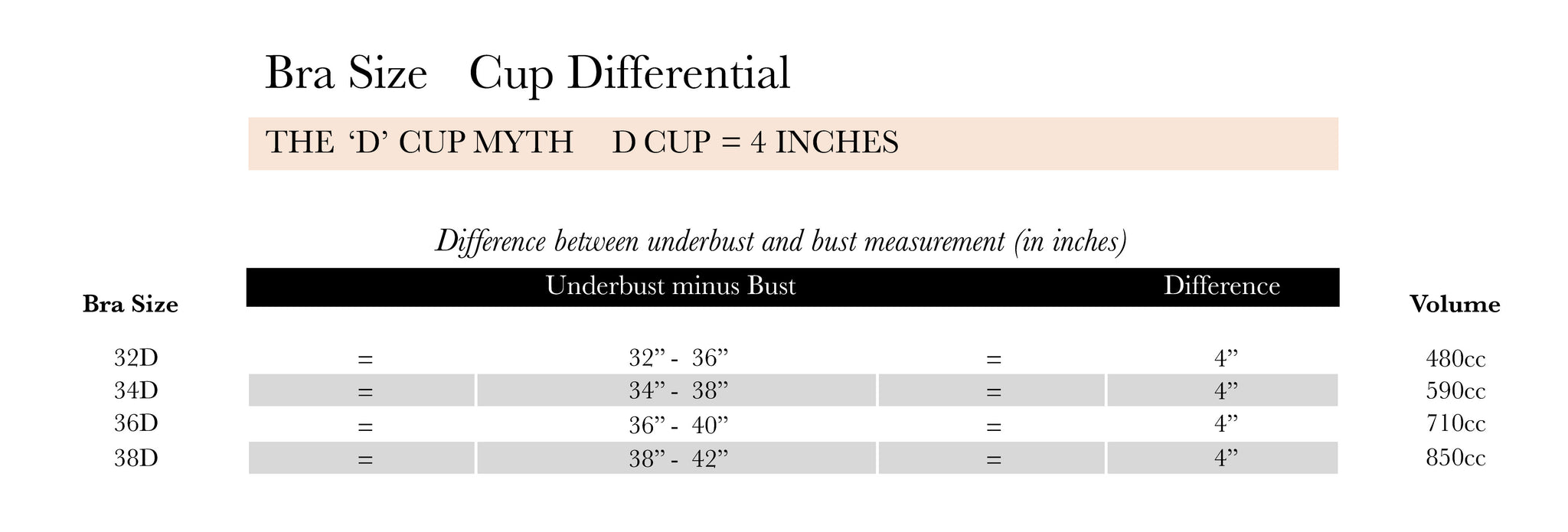 1ef43366558 As evidenced by the chart above D cups are not equivalent across the board  and in fact are completely dependent on band size.