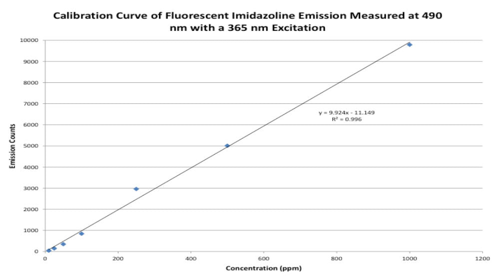 Fluorescence measurement of a corrosion inhibitor containing APQs using the cuvette holder on the OPS.