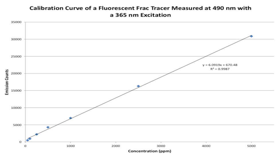 Calibration curve of fluorescent frac tracers; research conducted by Engenium Chemicals using Wilson instrumentation.