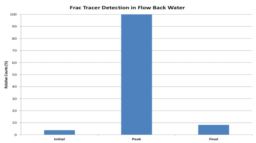 Oil Field based Frac Tracers in flow back water; research conducted by Engenium Chemicals using Wilson instrumentation.