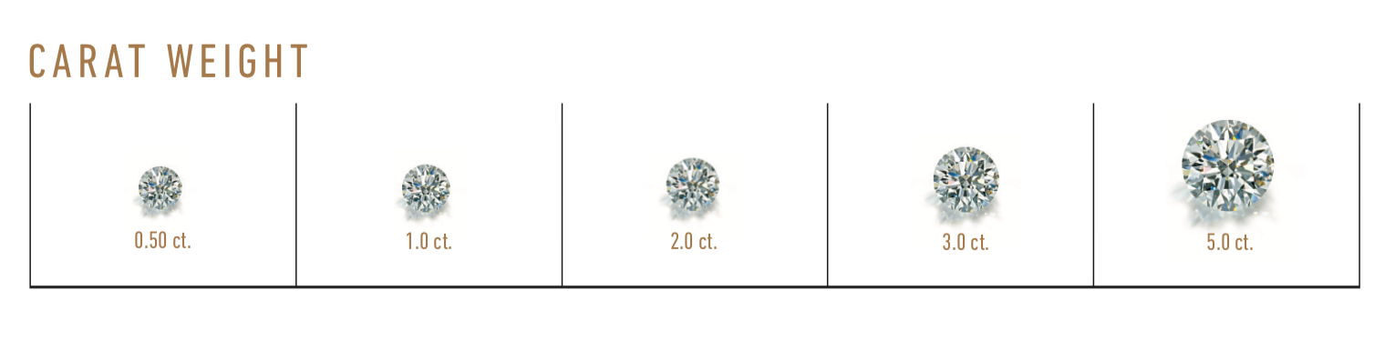 GIA - Carat Weight - Scale