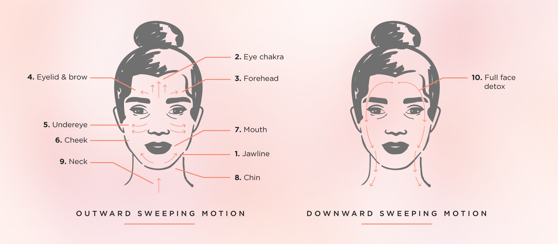 Illustration of how to place the gua sha on your face and neck