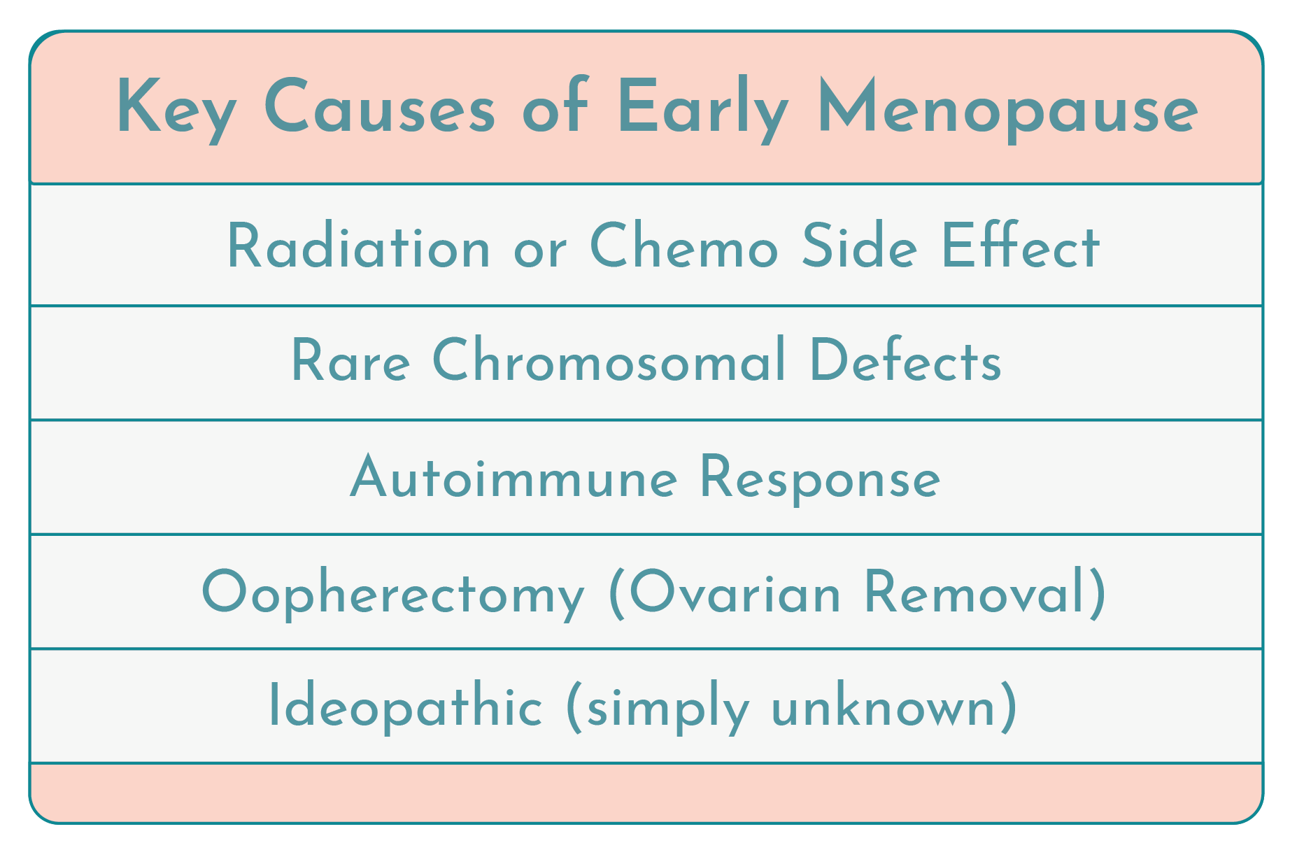 Key Causes of Early Menopause