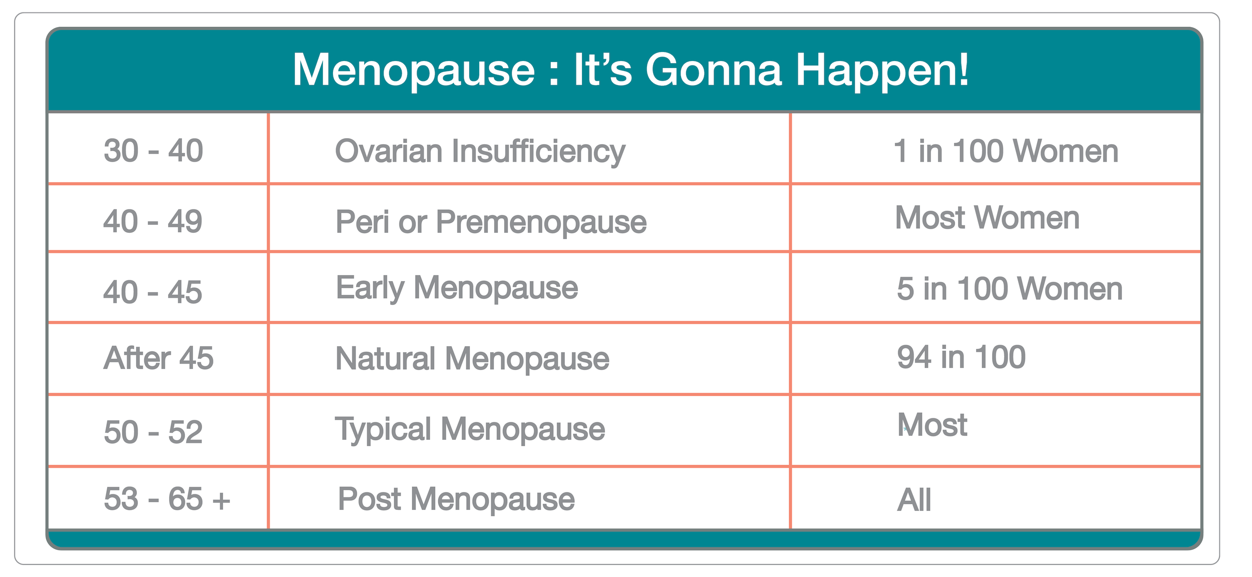 Menopause Its Gonna Happen | Caire Beauty