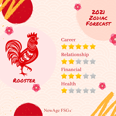 Zodiac Forecast 2021 - Rooster