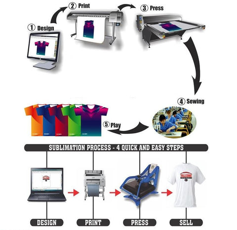 SAM☆INK® welcomes hp stitch dye sublimation printer fashion