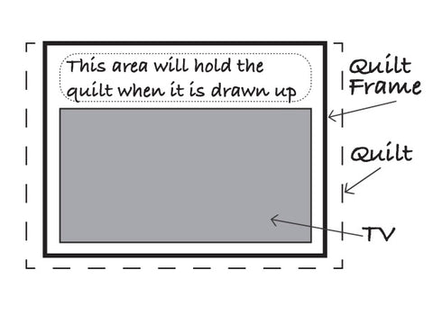Illustration of quilt frame area
