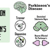 Prevention from Parkinson's Disease