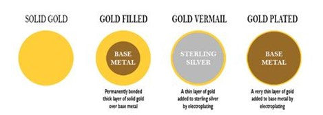 Difference between gold filled, gold plated, gold vermeil