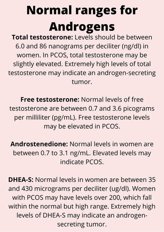 Normal ranges for Androgens