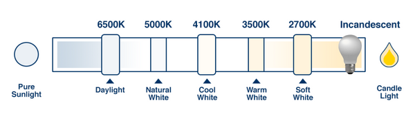What is Correlated Colour Temperature (CCT)?