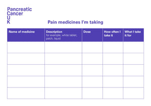 Pain medicines record card