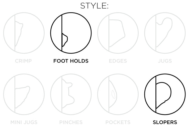 So iLL diagram showing the foot holds and sloper style of climbing holds