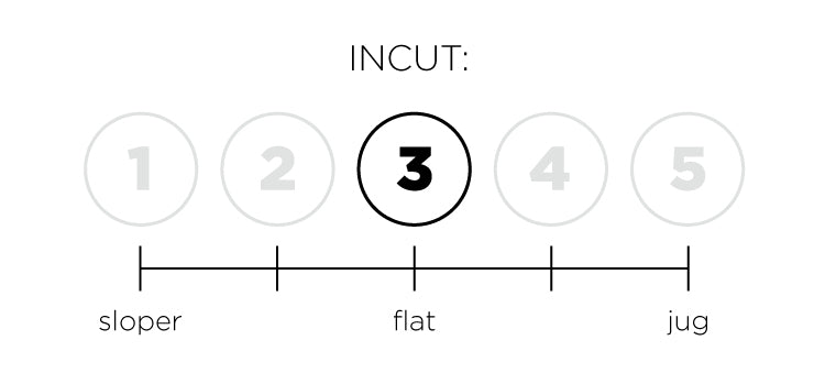 a so ill diagram indicating the level of incut for a hold set.  This set is 3 out of 5