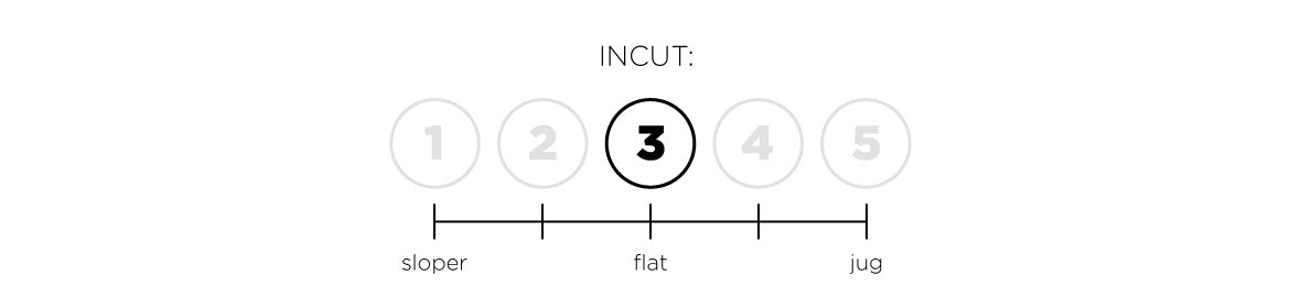 a so ill diagram indicating the fungus of incut for a hold set.  This set is 3 out of 5