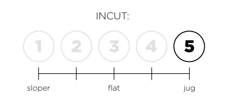 a so ill diagram indicating the fungus of incut for a hold set.  This set is 5 out of 5