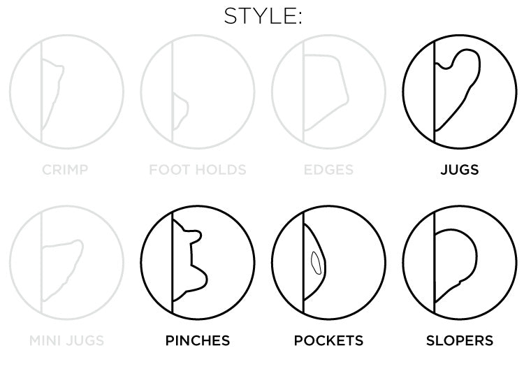So iLL diagram showing the jugs, pinches, pockets, slopers style of climbing holds