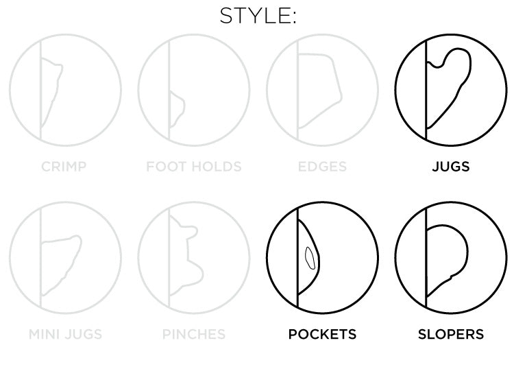 So iLL diagram showing the jugs, pockets, slopers style of climbing holds