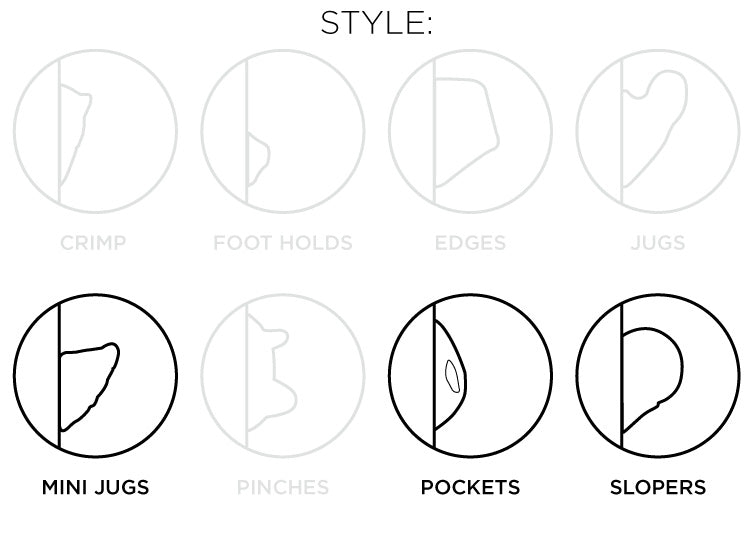 So iLL diagram showing the mini-jugs, pockets, slopers style of climbing holds