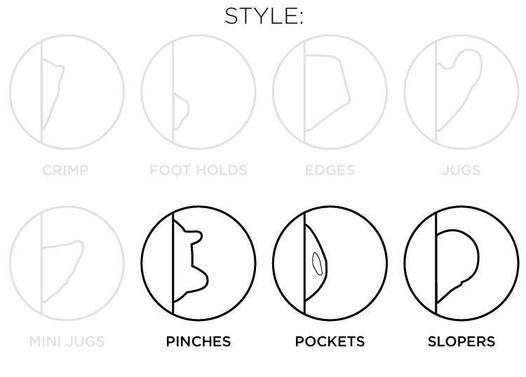 So iLL diagram showing the pinches, pockets, slopers style of climbing holds