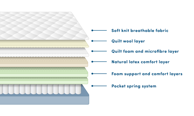 Comfi Natural Mattress layers wool and latex bed set pocket spring foam