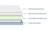 Comfi Original Mattress layers bed set pocket spring foam