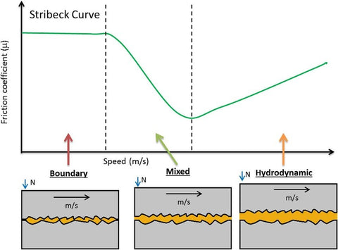 Schematic view of friction between surfaces at relative speeds (Stribeck Curve)