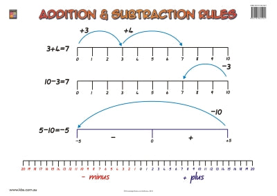 Addition and Subtraction Rules Wallchart (Grade 2) 9781741621921