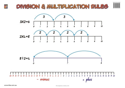 Division and Multiplication Rules Wallchart (Grade 2) 9781921016592