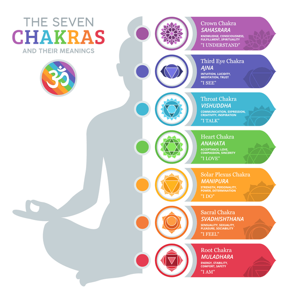 The Seven Chakras Meaning on RainbowLife.co.uk