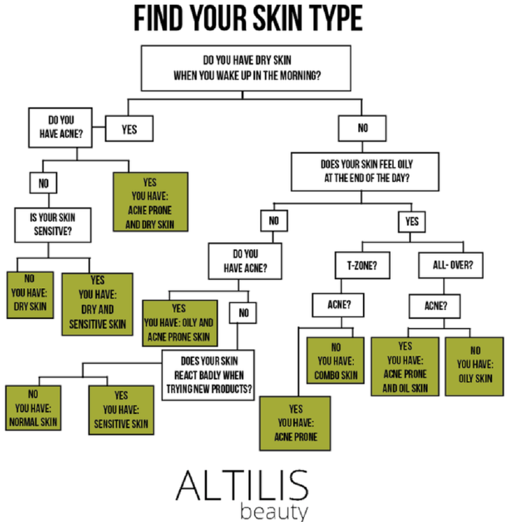find your skin type chart