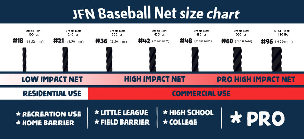 How to purchase a baseball/ softball net which fit your need?