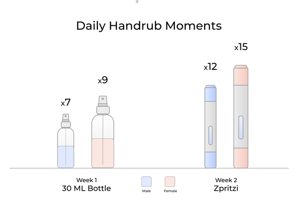 Inforgram showing the handcleaning frequency of males and females