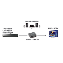 Afbeelding in Gallery-weergave laden, Mamitek Connect AE14 HDMI 4K Audio Extractor