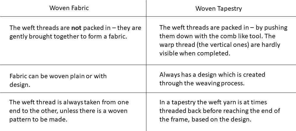 Difference between Woven Fabric and Woven Tapestry