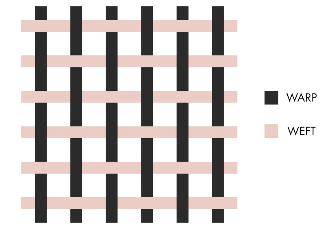 This pattern is made by creating a checkerboard like pattern therefore making your weave very tight.