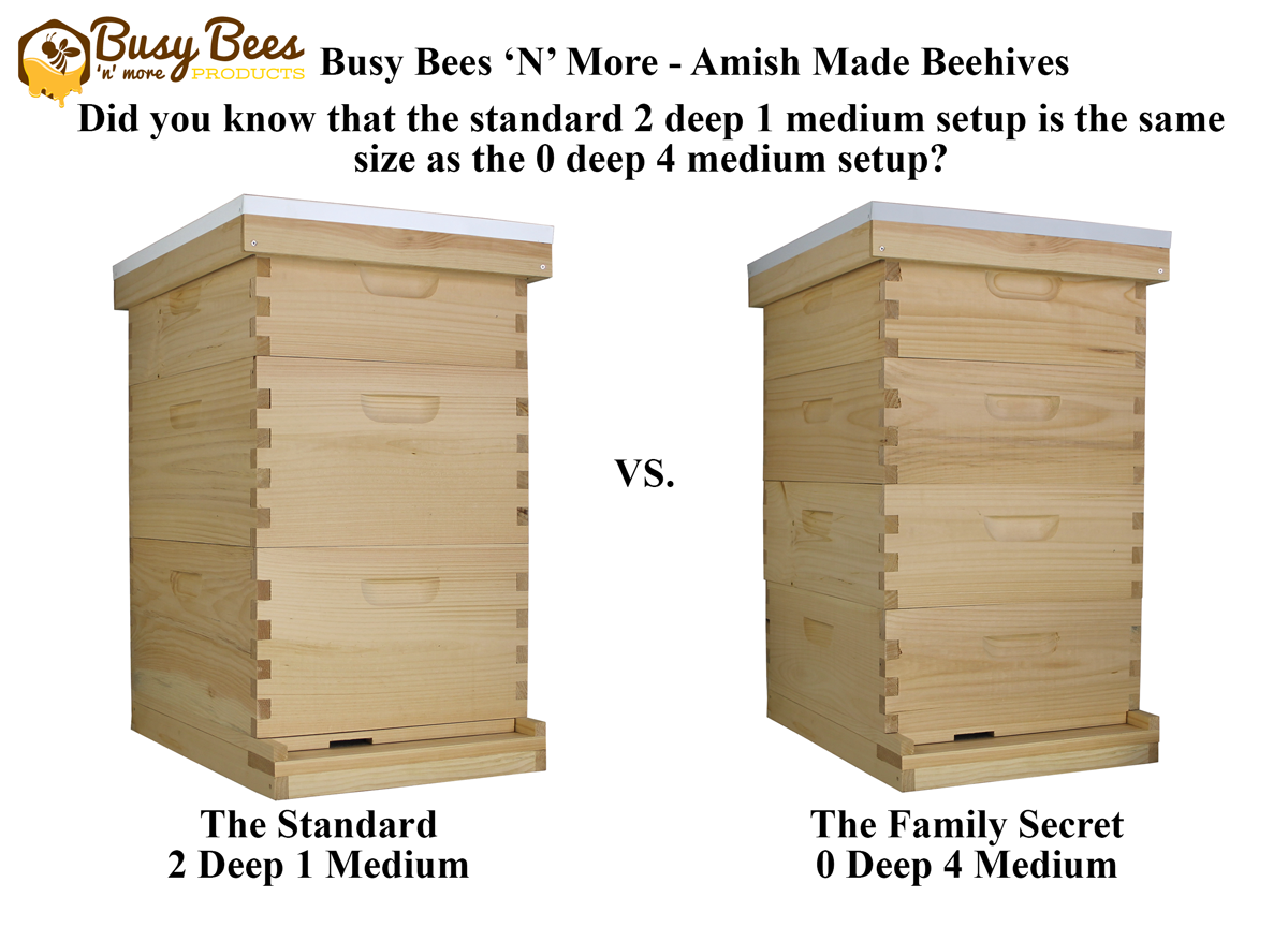 Infographic That Shows A 2 Deep 1 Medium Hive Side By Side With A 0 Deep 4 Medium Hive. These Beehives Have Similar Volumes